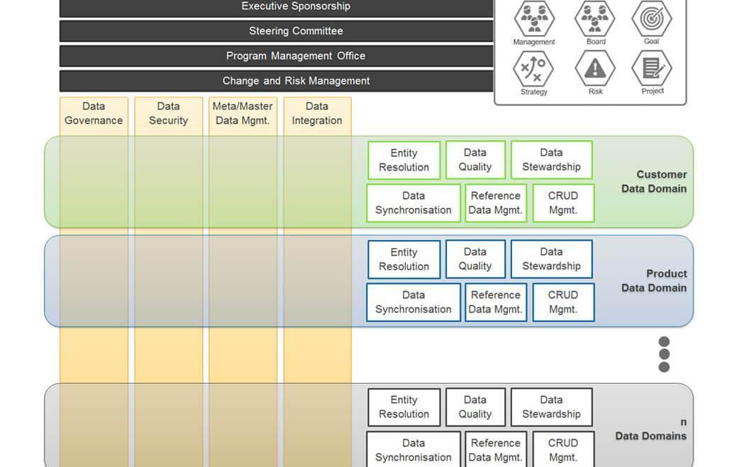 IT Governance Book Figure 47: A Cross-Domain Model—Source Modified (Allen and Cervo 2015, 7)