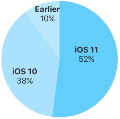 ОС iOS 11 установлена на52% устройств Apple