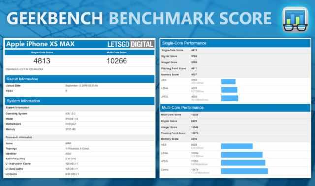 iPhone-XS-Max-Geekbench-score