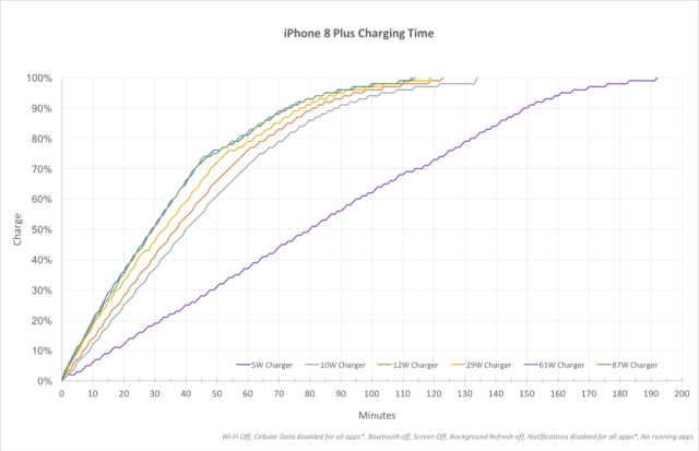 iphone8plus-charging-time