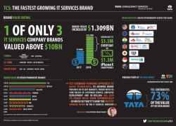 TCS er verdens hurtigst voksende it-brand