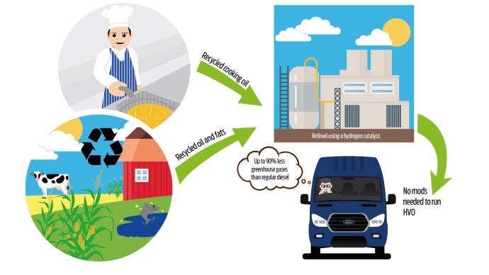 Fords varebiler kan nu også køre på madolie