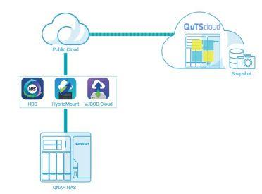 QNAP introducerer QuTScloud som den perfekte hybrid cloud-løsning 1