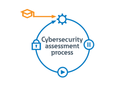 Opnå bedre cybersikkerhed med branchens første dobbelte UL- og IEC-produktcertificeringer