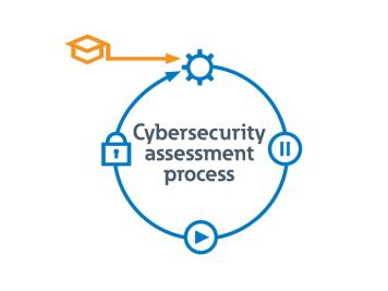 Opnå bedre cybersikkerhed med branchens første dobbelte UL- og IEC-produktcertificeringer 1