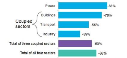 Elektrificering kan reducere emisioner fra transport, bygninger og industri i Europa med 60% inden 2050 2