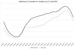 Corona-karantæne øger danskernes dataforbrug 2