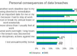 Ny undersøgelse: Cyberangreb på virksomheder går ud over medarbejdernes privatliv