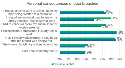 Ny undersøgelse: Cyberangreb på virksomheder går ud over medarbejdernes privatliv 1