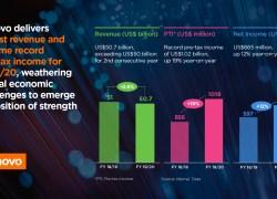 Lenovo leverer stærkt årsresultat med rekordhøj indkomst før skat i regnskabsåret 2019/2020