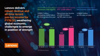Lenovo leverer stærkt årsresultat med rekordhøj indkomst før skat i regnskabsåret 2019/2020 1