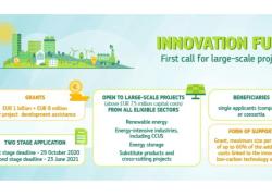 1 milliard EUR til grønne projekter i 2020