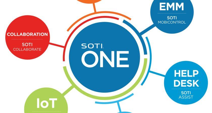 Ny studie från SOTI visar att en tredjedel av alla företag saknar rätt investeringar i mobil teknologi för att hålla sig konkurrenskraftiga