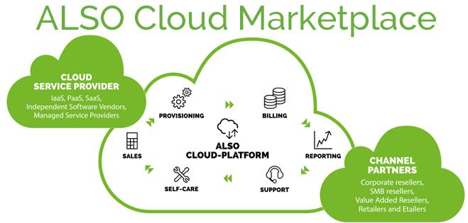 ALSO adderar Microsoft 365 Business i Cloud Marketplace
