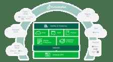 Veeam DataLabs isolerar instanser oberoende av utvecklarmiljö för DevTest, DevOps, DevSecOps ökar innovationstakten 1