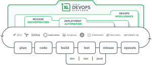 Stora vinster med säkra DevOps-lösningar 2