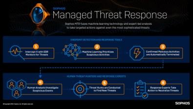 Sophos lanserar ny tjänst som överlistar och åtgärdar avancerade cyberhot 1