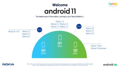 HMD Global garanterar konsumenterna de senaste uppdateringarna till alla sina smarta Nokia-telefoner 1