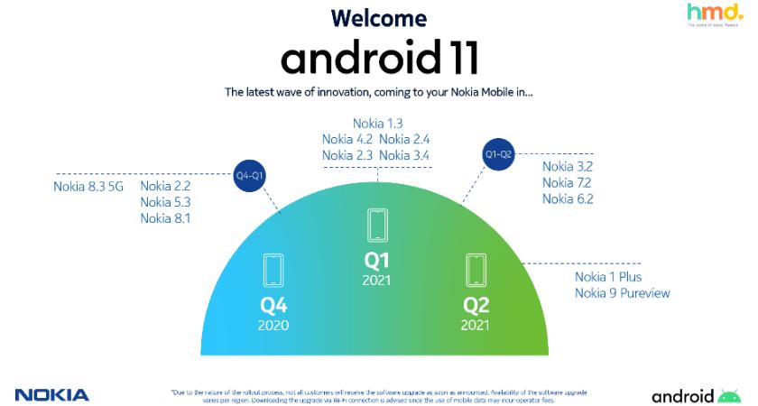 HMD Global garanterar konsumenterna de senaste uppdateringarna till alla sina smarta Nokia-telefoner