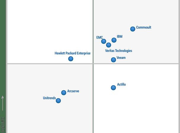 Commvault drar ifrån i toppen i nya Gartner Magic Quadrant