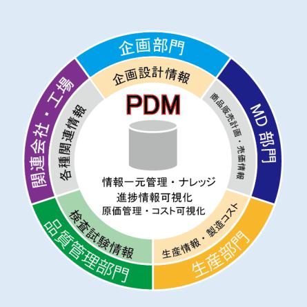 PDMの概要図