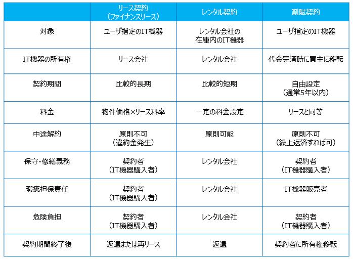 リース契約・レンタル契約・割賦契約の比較表