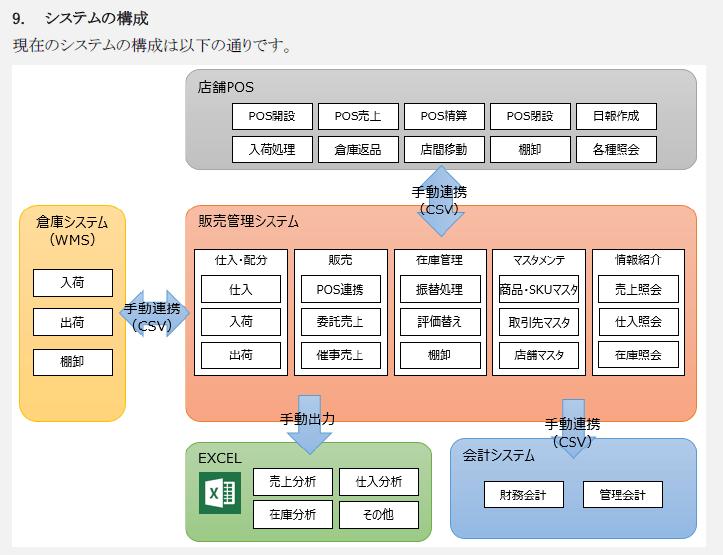 RFP_システム構成1