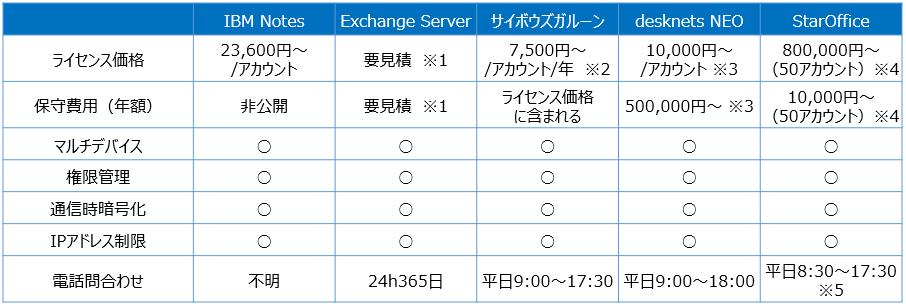 オンプレ型グループウェアサービス比較