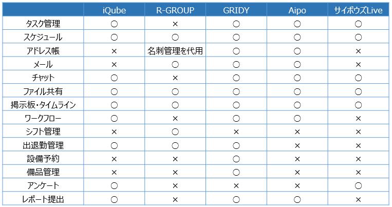 無料グループウェア機能比較
