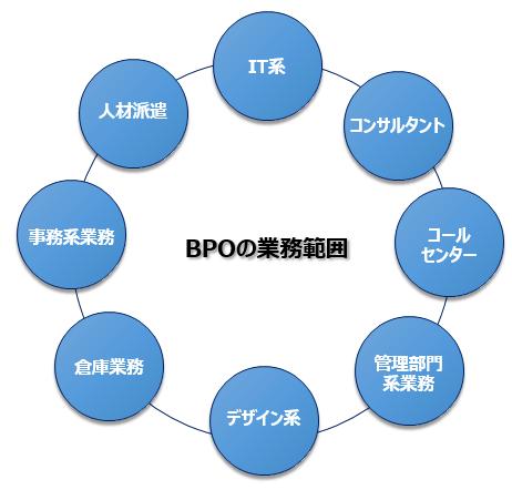 BPOの業務範囲