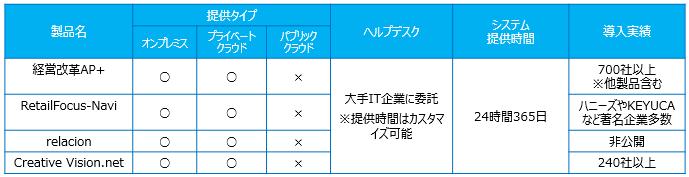 アパレル向け販売管理ソフト_サービスレベル比較表