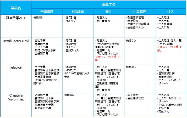 アパレル向け販売管理ソフト_機能比較表①