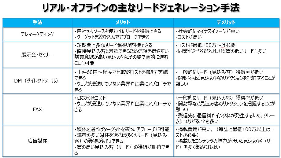 リアル・オフラインのリードジェネレーション手法
