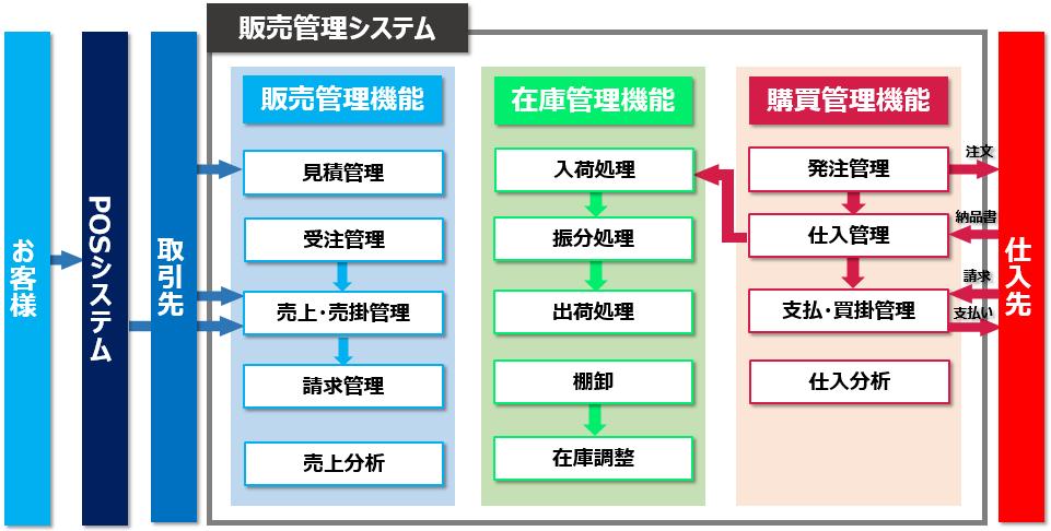 販売管理システム概要(マルチチャネル事業)