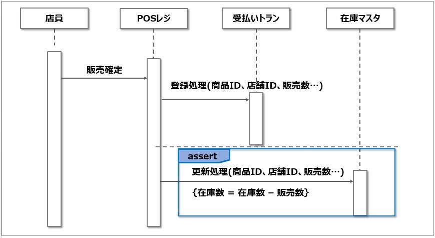 シーケンス図_アサーション