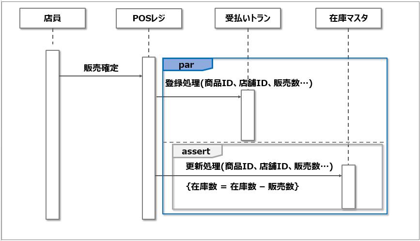 シーケンス図_並行処理