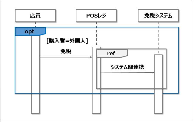 シーケンス図_条件指定