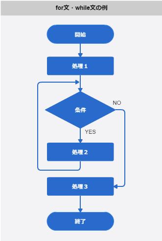 フローチャート_for文・while文