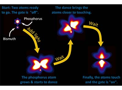 Dancing atoms hold quantum key