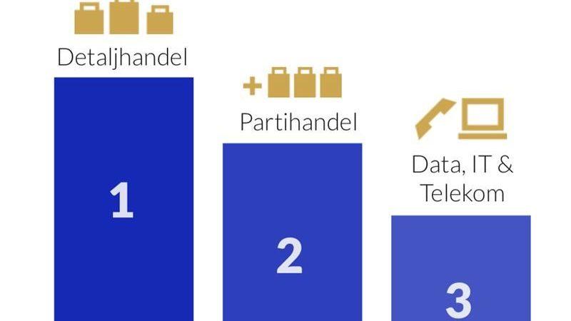 Ica bästa företaget i Sverige på digitalisering