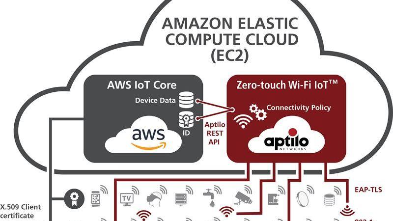 Aptilo och Amazon Web Services i samarbete kring uppkoppling av IoT-tjänster över Wi-Fi