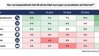 Blygsammare tillväxt för e-handeln under juni
