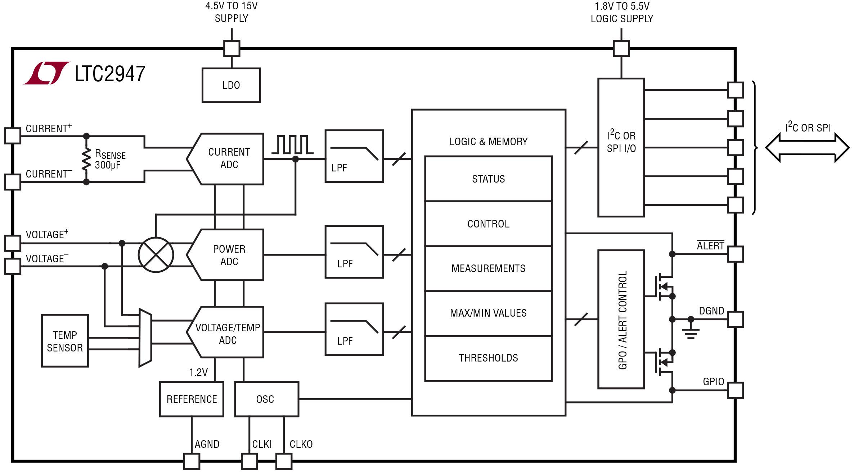 Diagramma Blocchi Domotica Progetti Programmare In Visual