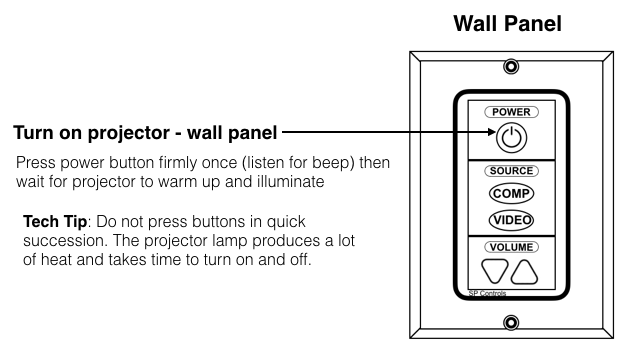 Turn on projector Wall Panel Diagram