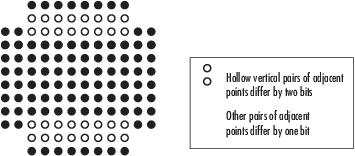 Modulate using rectangular quadrature amplitude modulation