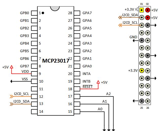 Add Digital I/O Pins to Raspberry Pi Hardware Using