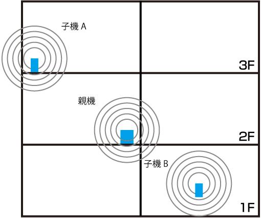 無線LAN02-2