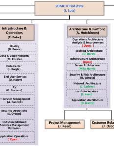 Future vumc it organizational chart also org about vanderbilt rh itnderbilt