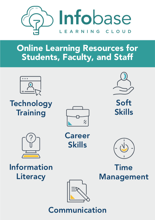 Infobase Learning Cloud's online resources categories