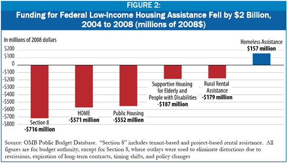 USA Decade Of Neglect Has Weakened Federal LowIncome